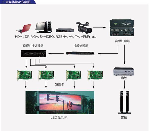 led显示屏广告屏解决方案
