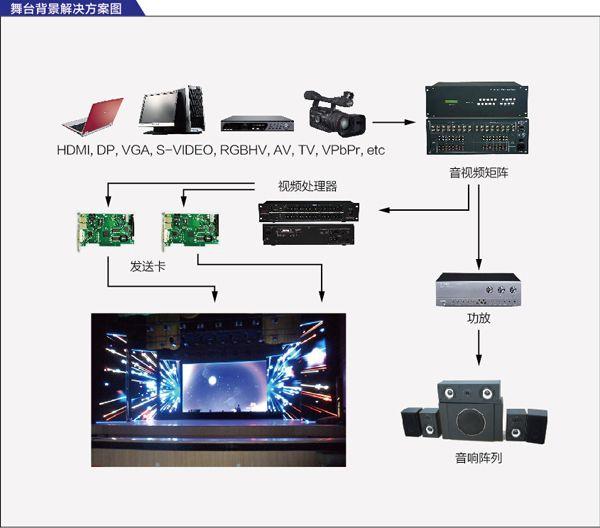 led显示屏舞台屏解决方案